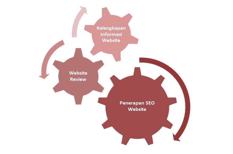 Strategi Keberhasilan Website Bisnis